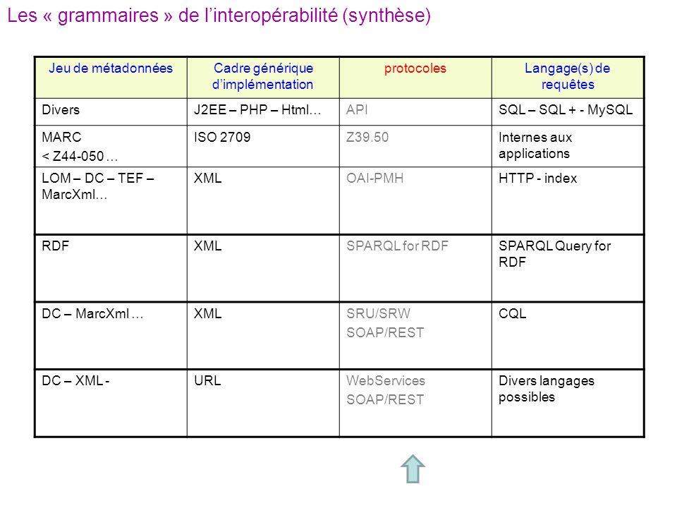 Les « grammaires » de linteropérabilité (synthèse) Jeu de métadonnéesCadre générique dimplémentation protocolesLangage(s) de requêtes DiversJ2EE – PHP