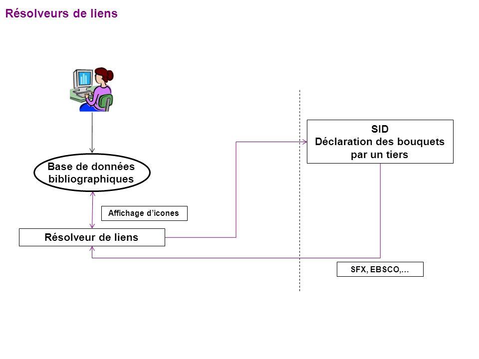 Schéma global dun SID (théorique) SIGB OPAC Fournisseurs de notices MARC BnF, ABES, Electre, Zebris, … Autres catalogues de bibliothèques import Z 39.50 SRU Entrepôt OAI-PMH moissonnage « ingest » Sources « hétérogènes » connecteurs API