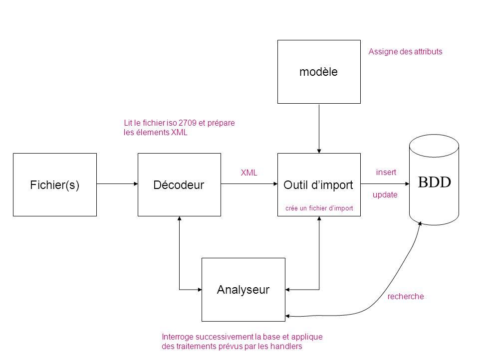 Fichier(s)DécodeurOutil dimport crée un fichier dimport Analyseur modèle BDD XML insert update recherche Assigne des attributs Lit le fichier iso 2709