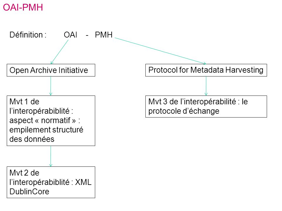 OAI-PMH Définition : OAI - PMH Open Archive Initiative Protocol for Metadata Harvesting Mvt 1 de linteropérabiblité : aspect « normatif » : empilement