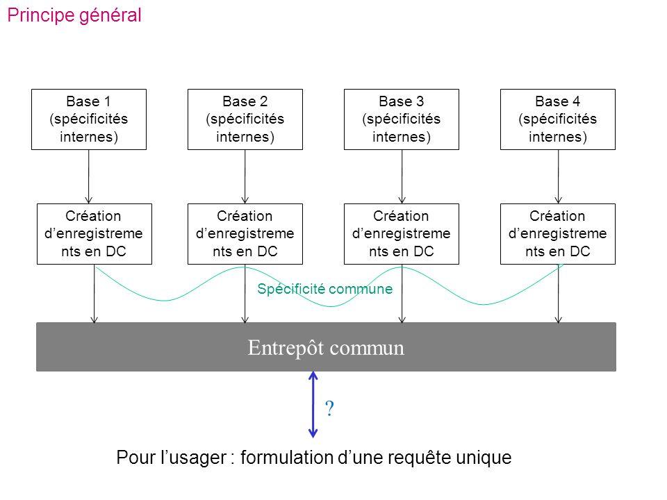 Principe général Base 1 (spécificités internes) Base 2 (spécificités internes) Base 3 (spécificités internes) Base 4 (spécificités internes) Entrepôt