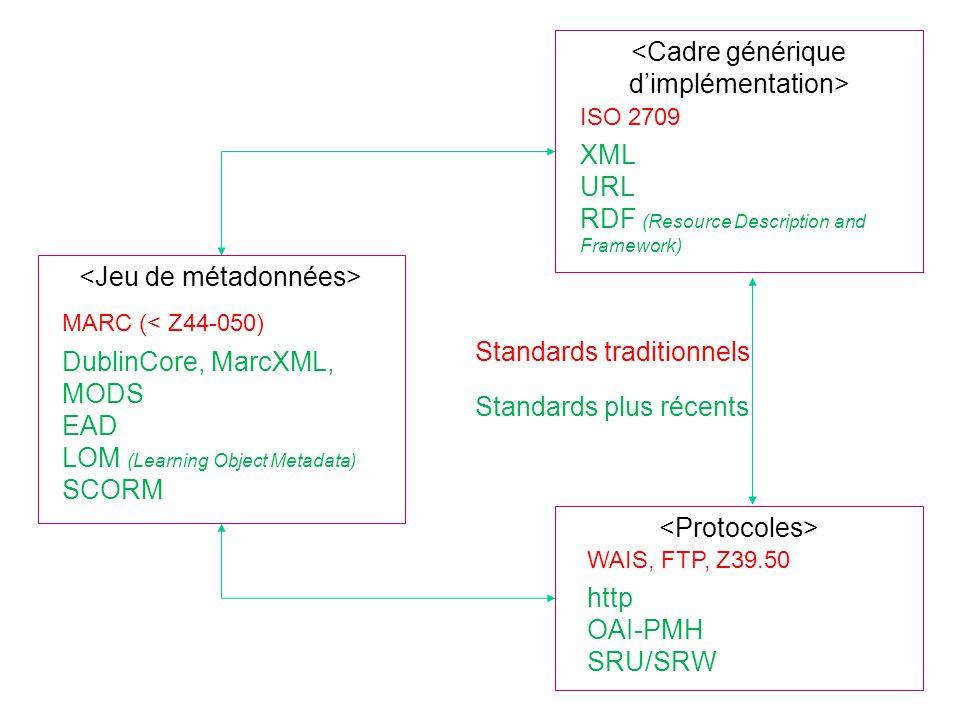 MarcXchange : structure du schéma collection record subfield datafieldcontrolfieldleader id id, format, type id tag id, ind1,… ind8 tag id code Élément de plus haut niveau Élément racine : début de la notice Label de la notice de lISO 2709 (24 octets) Elément de contrôle Zone de lidentifiant De lISO 2709 Déclaration des zones Structure hiérarchique attribut obligatoire attribut facultatif Déclaration des Sous-zones