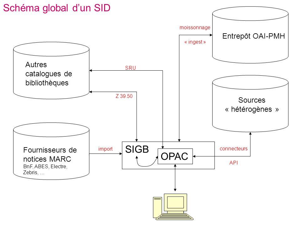 Schéma global dun SID SIGB OPAC Fournisseurs de notices MARC BnF, ABES, Electre, Zebris, … Autres catalogues de bibliothèques import Z 39.50 SRU Entre