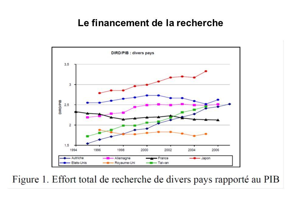 …La France doit nombre de ses succès scientifiques aux organismes (CNRS notamment) qui garantissent la cohérence de leffort national de recherche.