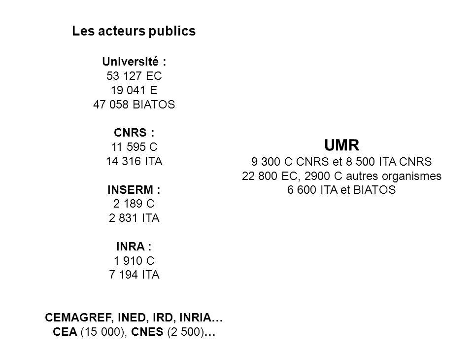 Les acteurs publics Université : 53 127 EC 19 041 E 47 058 BIATOS CNRS : 11 595 C 14 316 ITA INSERM : 2 189 C 2 831 ITA INRA : 1 910 C 7 194 ITA CEMAGREF, INED, IRD, INRIA… CEA (15 000), CNES (2 500)… UMR 9 300 C CNRS et 8 500 ITA CNRS 22 800 EC, 2900 C autres organismes 6 600 ITA et BIATOS