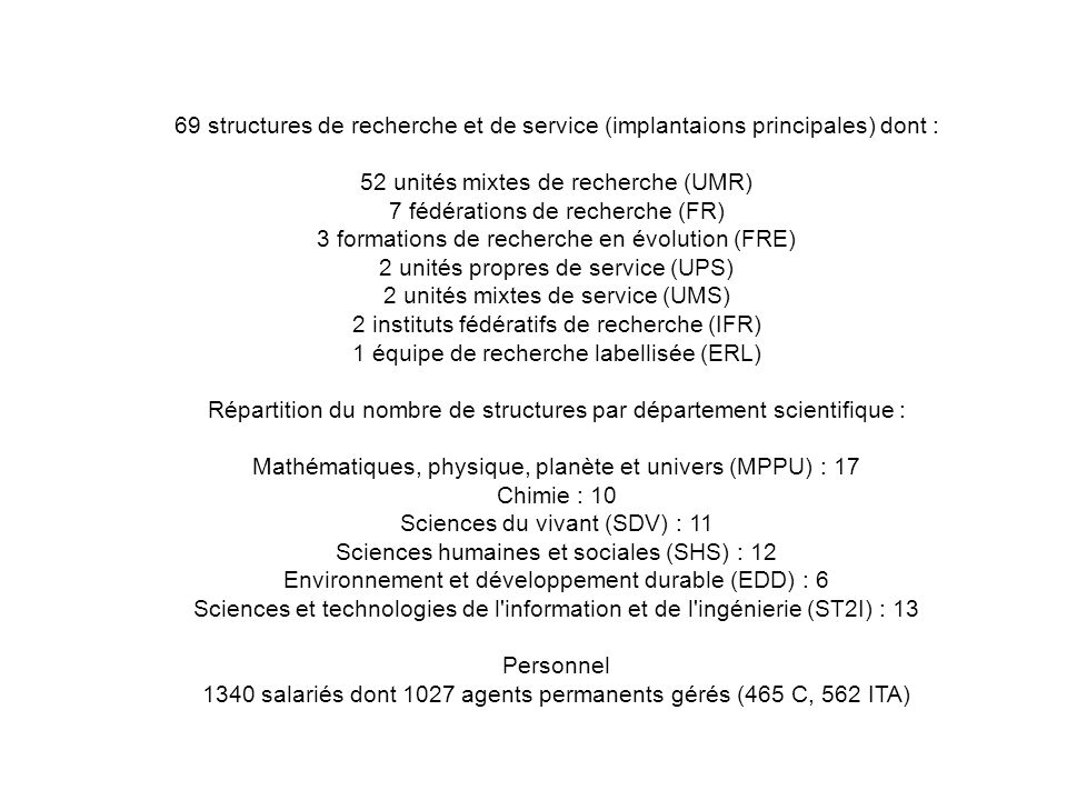69 structures de recherche et de service (implantaions principales) dont : 52 unités mixtes de recherche (UMR) 7 fédérations de recherche (FR) 3 formations de recherche en évolution (FRE) 2 unités propres de service (UPS) 2 unités mixtes de service (UMS) 2 instituts fédératifs de recherche (IFR) 1 équipe de recherche labellisée (ERL) Répartition du nombre de structures par département scientifique : Mathématiques, physique, planète et univers (MPPU) : 17 Chimie : 10 Sciences du vivant (SDV) : 11 Sciences humaines et sociales (SHS) : 12 Environnement et développement durable (EDD) : 6 Sciences et technologies de l information et de l ingénierie (ST2I) : 13 Personnel 1340 salariés dont 1027 agents permanents gérés (465 C, 562 ITA)