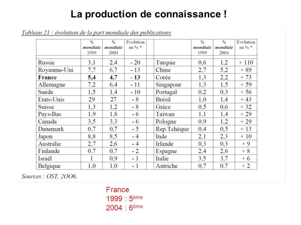 France 1999 : 5 ème 2004 : 6 ème La production de connaissance !