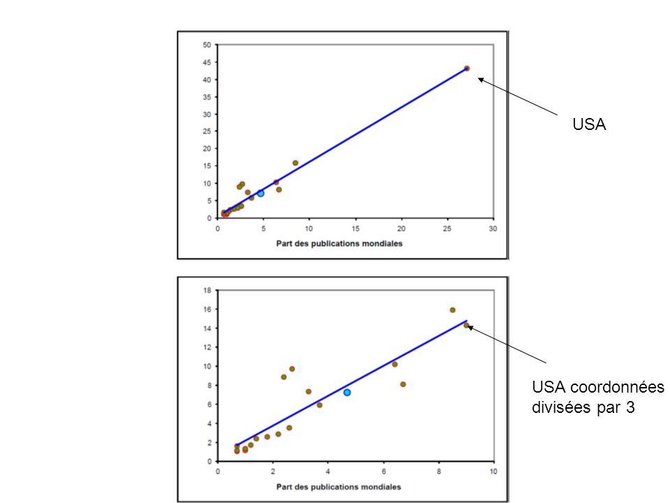 USA USA coordonnées divisées par 3