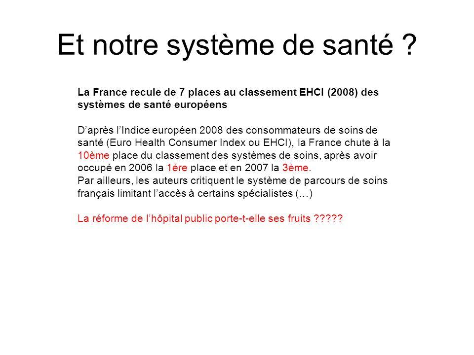 Et notre système de santé ? La France recule de 7 places au classement EHCI (2008) des systèmes de santé européens Daprès lIndice européen 2008 des co