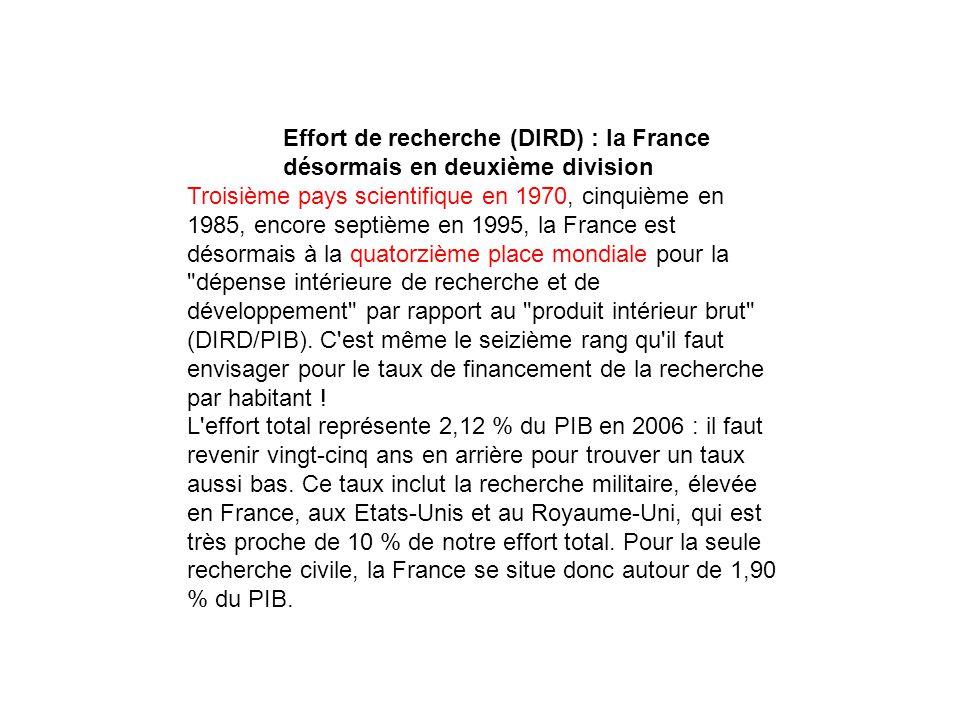 Effort de recherche (DIRD) : la France désormais en deuxième division Troisième pays scientifique en 1970, cinquième en 1985, encore septième en 1995, la France est désormais à la quatorzième place mondiale pour la dépense intérieure de recherche et de développement par rapport au produit intérieur brut (DIRD/PIB).