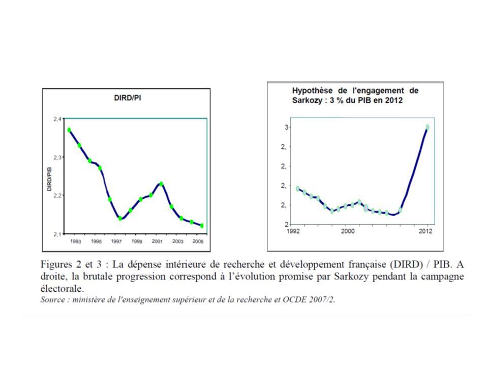 L évolution française est politiquement caricaturale (i) 1993 marque l apogée de l effort français (2,37 % du PIB) quand la droite revient au pouvoir … et quand N.