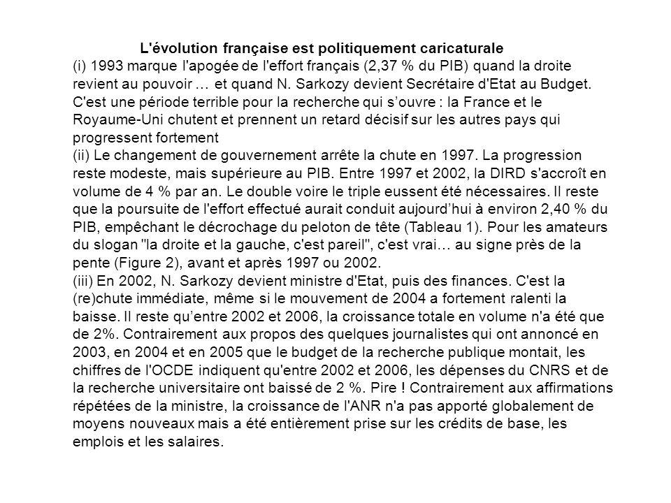 L'évolution française est politiquement caricaturale (i) 1993 marque l'apogée de l'effort français (2,37 % du PIB) quand la droite revient au pouvoir