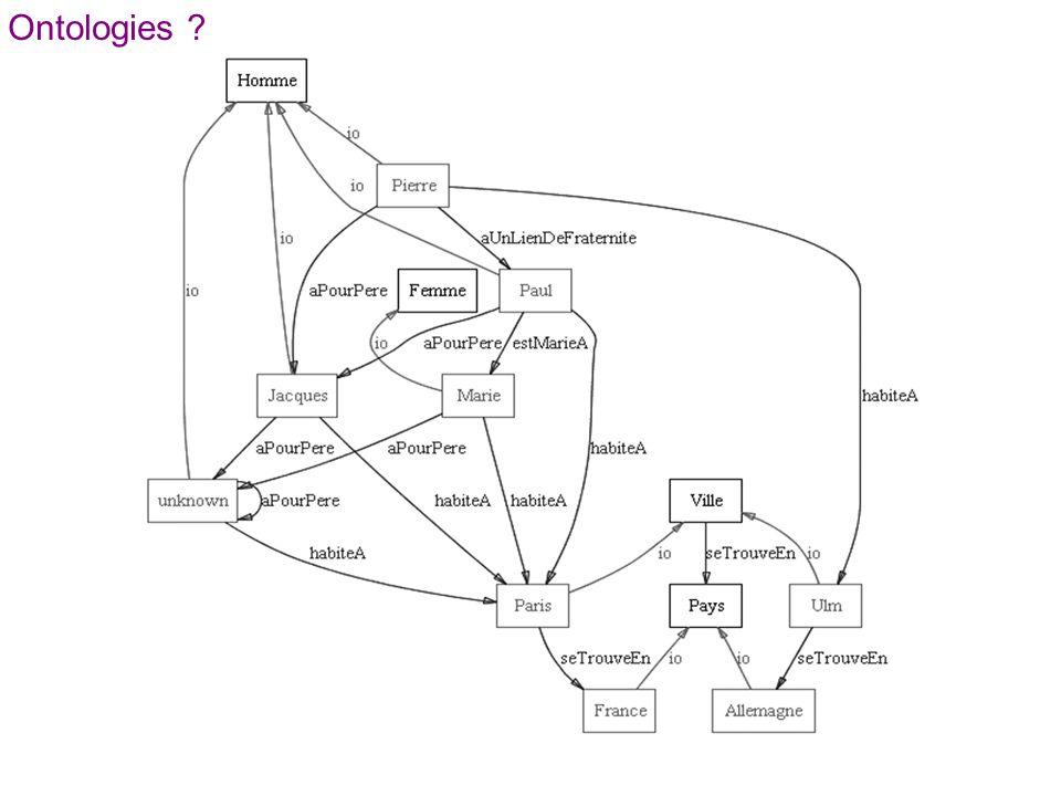 Les requêtes SPARQL sinspirent de SQL (modèle simple).