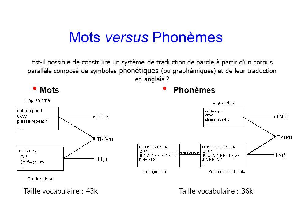 Laurent Besacier 12 Mots versus Phonèmes Mots Phonèmes Taille vocabulaire : 43kTaille vocabulaire : 36k Est-il possible de construire un système de tr