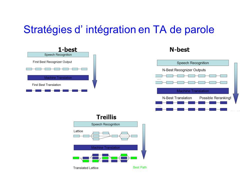 Laurent Besacier 17 Stratégies d intégration en TA de parole 1-bestN-best Treillis
