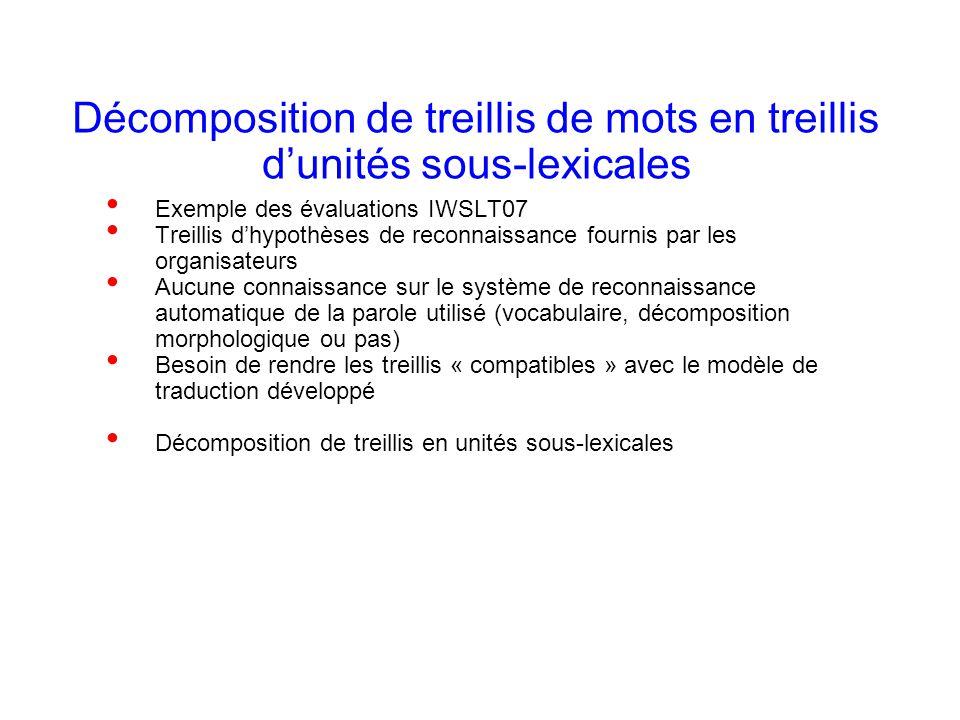 Laurent Besacier 19 Décomposition de treillis de mots en treillis dunités sous-lexicales Exemple des évaluations IWSLT07 Treillis dhypothèses de recon