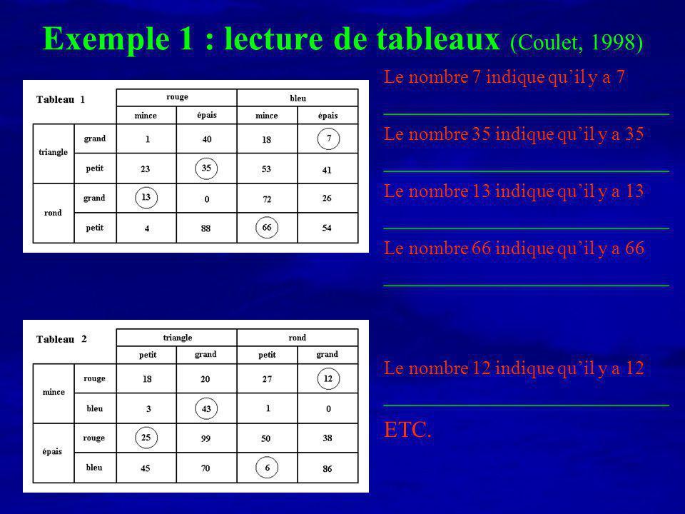 Les procédures et stratégies Procédures = ordres décriture des 4 propriétés Tableau 1 : 7 triangles grands bleus épais 7 grands triangles bleus épais 2 procédures différentes 2 procédures identiques à celles du tableau 1 Tableau 2 : 12 minces rouges grands ronds 12 grands ronds rouges minces Stratégies = régularités dans les choix de procédures stratégie 1 : spatiale Parcours de type : stratégie 2 : conceptuelle Ordre de type : taille - forme - couleur - épaisseur T1 T2