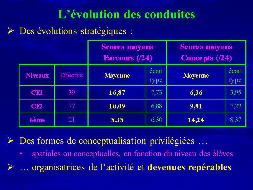 Exemple 2 : profils de réponses « plus » => addition des 2 nombres « moins » => soustraction grand – petit « plus » => addition 1er – 2ème « moins » => soustraction 1er – 2ème