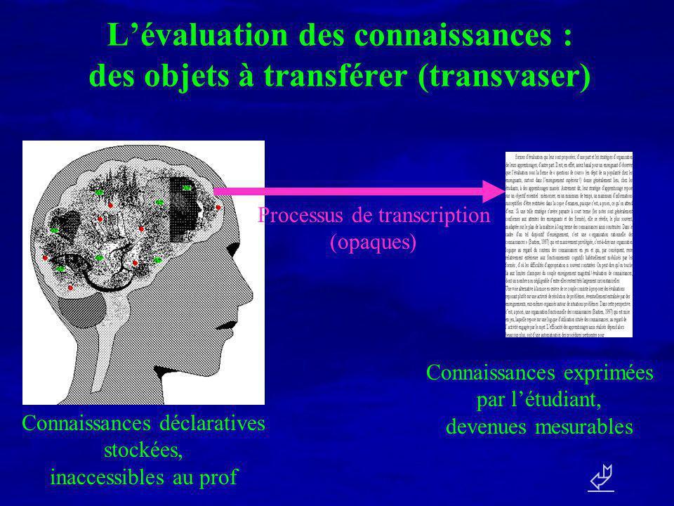 Lévaluation des compétences : des solutions à produire Connaissances fonctionnelles, inaccessibles au prof Solution mesurable, produite par létudiant Processus de résolution (considérés, a priori, comme opaques) Problème