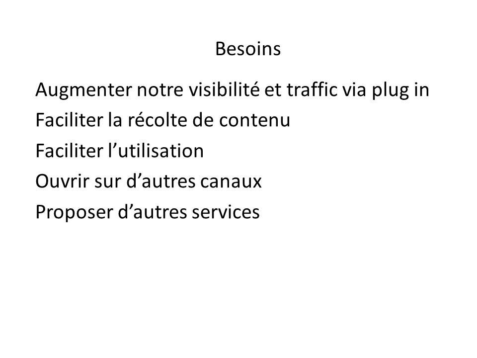 Augmenter notre visibilité et traffic via plug in Faciliter la récolte de contenu Faciliter lutilisation Ouvrir sur dautres canaux Proposer dautres services Besoins