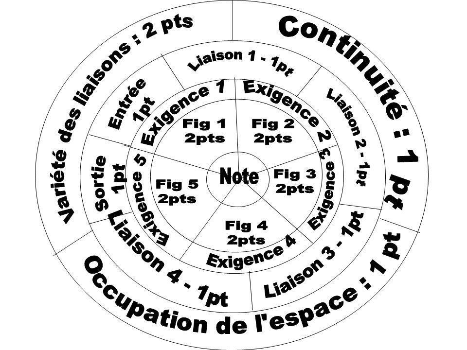 Un code au service de la créativité – Revue EPS n°314 Huot – Socié - Fanouillet Comment hiérarchiser les figures en acrosport .