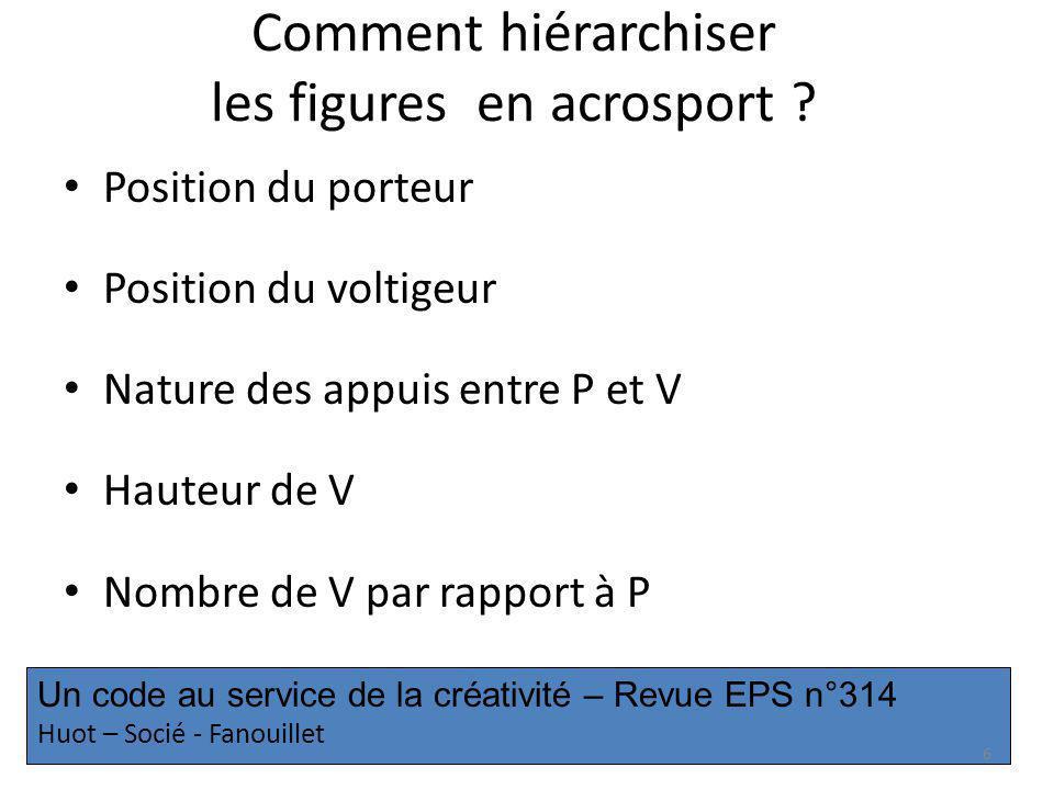 Un code au service de la créativité – Revue EPS n°314 Huot – Socié - Fanouillet Comment hiérarchiser les figures en acrosport ? Position du porteur Po