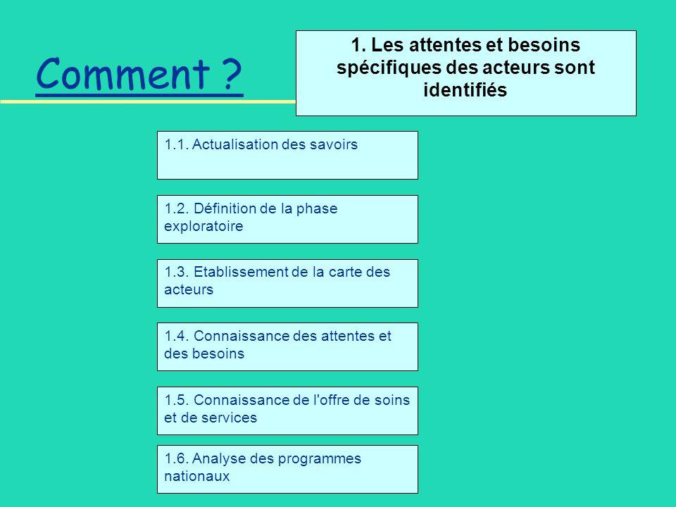Comment . 1. Les attentes et besoins spécifiques des acteurs sont identifiés 1.2.