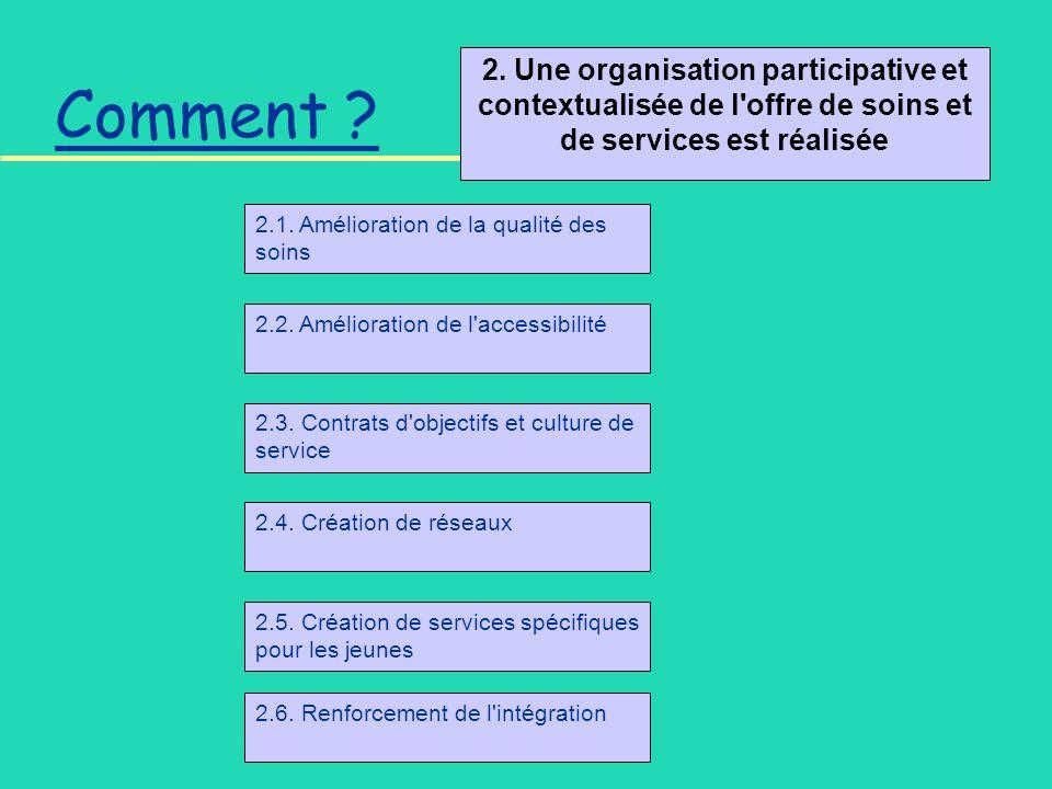 2. Une organisation participative et contextualisée de l'offre de soins et de services est réalisée Comment ? 2.1. Amélioration de la qualité des soin