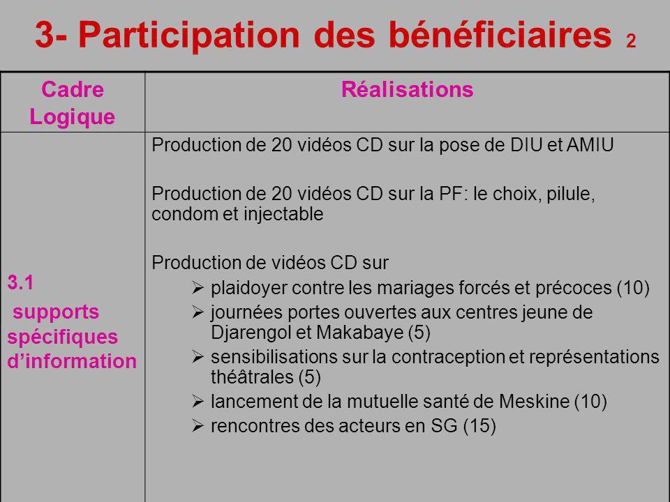3- Participation des bénéficiaires 2 Cadre Logique Réalisations 3.1 supports spécifiques dinformation Production de 20 vidéos CD sur la pose de DIU et AMIU Production de 20 vidéos CD sur la PF: le choix, pilule, condom et injectable Production de vidéos CD sur plaidoyer contre les mariages forcés et précoces (10) journées portes ouvertes aux centres jeune de Djarengol et Makabaye (5) sensibilisations sur la contraception et représentations théâtrales (5) lancement de la mutuelle santé de Meskine (10) rencontres des acteurs en SG (15)