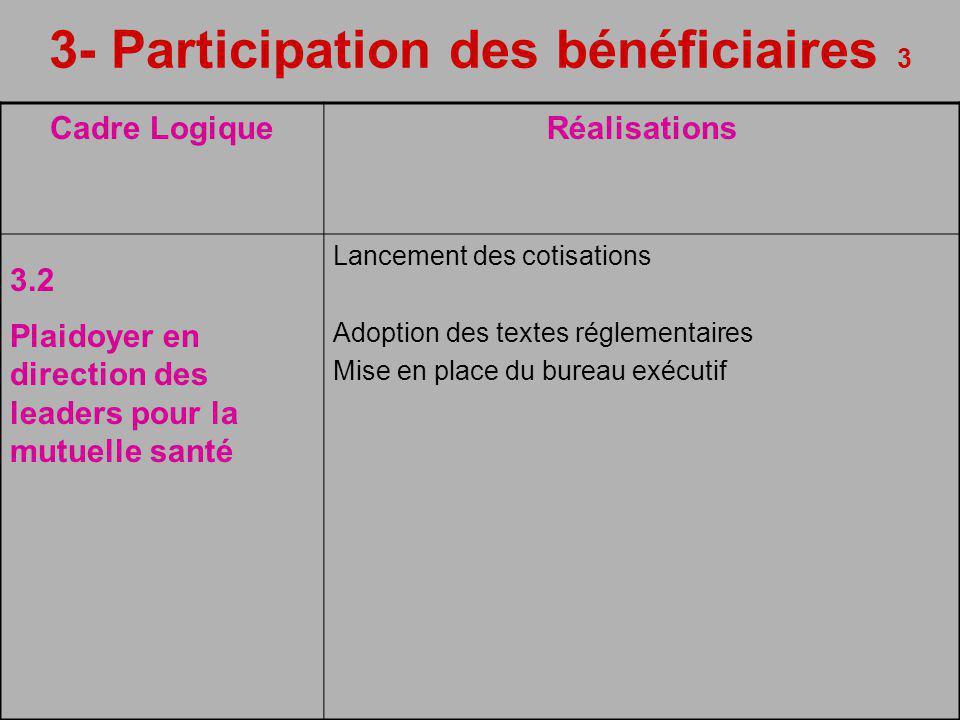3- Participation des bénéficiaires 3 Cadre LogiqueRéalisations 3.2 Plaidoyer en direction des leaders pour la mutuelle santé Lancement des cotisations Adoption des textes réglementaires Mise en place du bureau exécutif