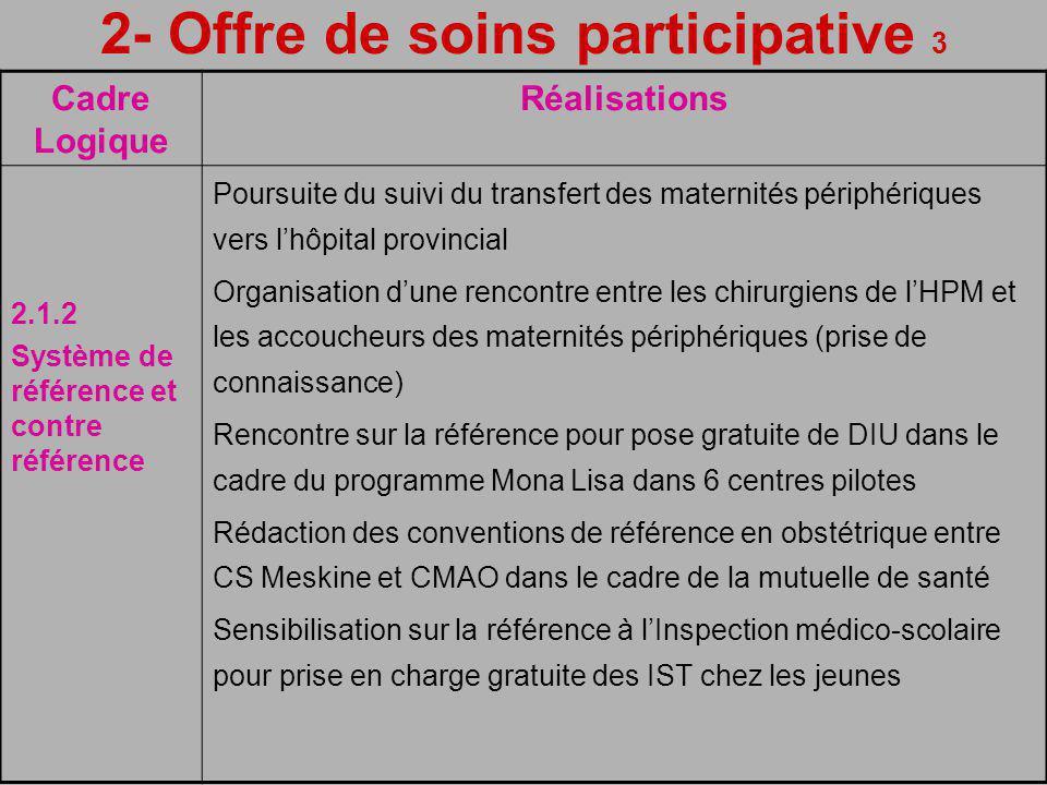 2- Offre de soins participative 3 Cadre Logique Réalisations 2.1.2 Système de référence et contre référence Poursuite du suivi du transfert des maternités périphériques vers lhôpital provincial Organisation dune rencontre entre les chirurgiens de lHPM et les accoucheurs des maternités périphériques (prise de connaissance) Rencontre sur la référence pour pose gratuite de DIU dans le cadre du programme Mona Lisa dans 6 centres pilotes Rédaction des conventions de référence en obstétrique entre CS Meskine et CMAO dans le cadre de la mutuelle de santé Sensibilisation sur la référence à lInspection médico-scolaire pour prise en charge gratuite des IST chez les jeunes