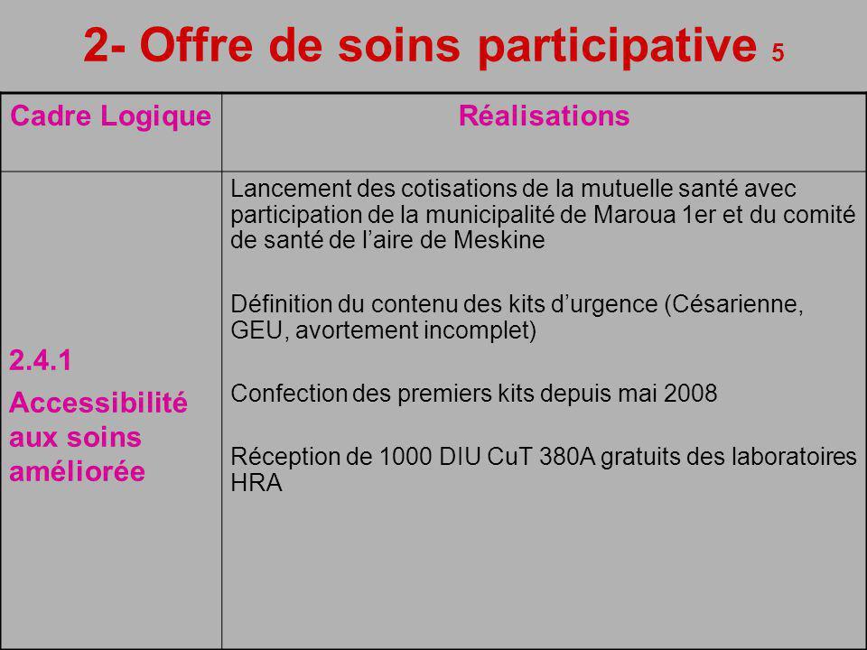 2- Offre de soins participative 5 Cadre LogiqueRéalisations 2.4.1 Accessibilité aux soins améliorée Lancement des cotisations de la mutuelle santé avec participation de la municipalité de Maroua 1er et du comité de santé de laire de Meskine Définition du contenu des kits durgence (Césarienne, GEU, avortement incomplet) Confection des premiers kits depuis mai 2008 Réception de 1000 DIU CuT 380A gratuits des laboratoires HRA