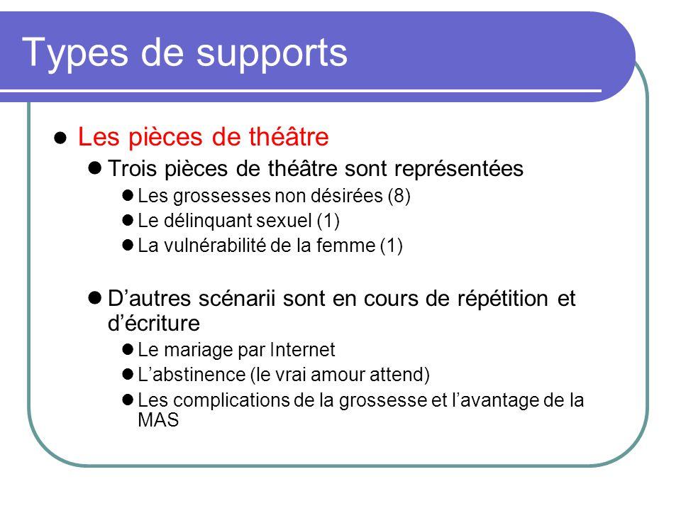 Types de supports Les pièces de théâtre Trois pièces de théâtre sont représentées Les grossesses non désirées (8) Le délinquant sexuel (1) La vulnérab