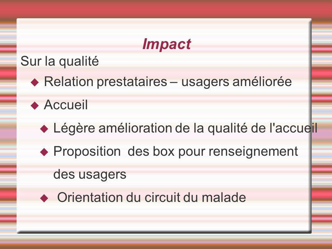 Impact Sur la qualité Relation prestataires – usagers améliorée Accueil Légère amélioration de la qualité de l accueil Proposition des box pour renseignement des usagers Orientation du circuit du malade