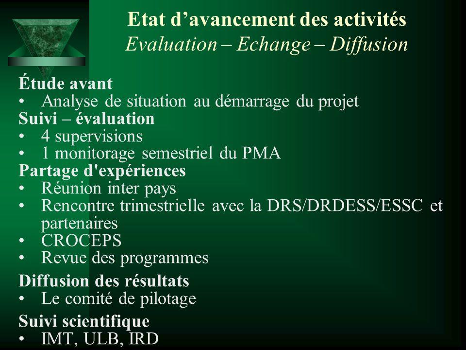 Etat davancement des activités Evaluation – Echange – Diffusion Étude avant Analyse de situation au démarrage du projet Suivi – évaluation 4 supervisi