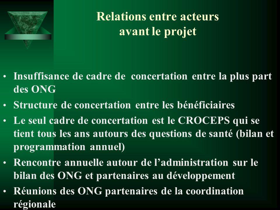 Relations entre acteurs avant le projet Insuffisance de cadre de concertation entre la plus part des ONG Structure de concertation entre les bénéficia