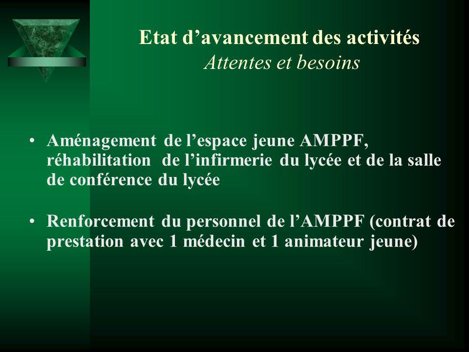 Etat davancement des activités Attentes et besoins Aménagement de lespace jeune AMPPF, réhabilitation de linfirmerie du lycée et de la salle de confér