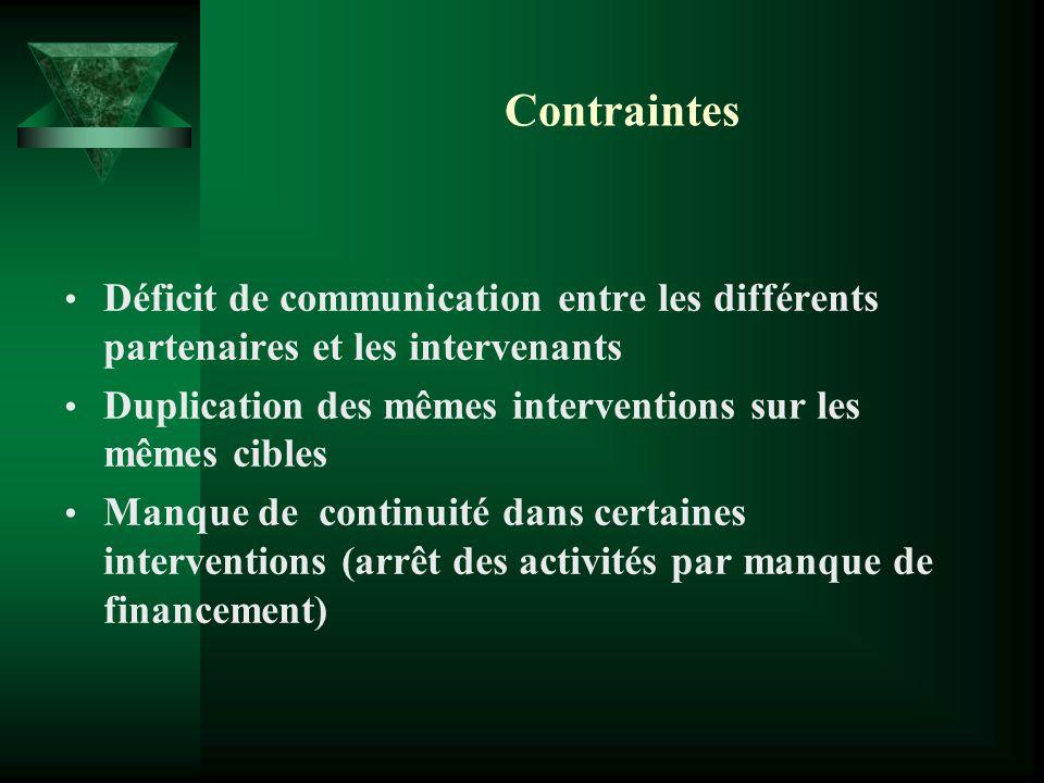 Contraintes Déficit de communication entre les différents partenaires et les intervenants Duplication des mêmes interventions sur les mêmes cibles Man