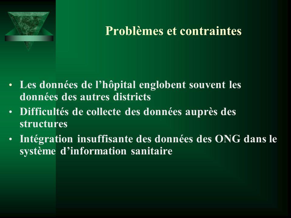 Problèmes et contraintes Les données de lhôpital englobent souvent les données des autres districts Difficultés de collecte des données auprès des str