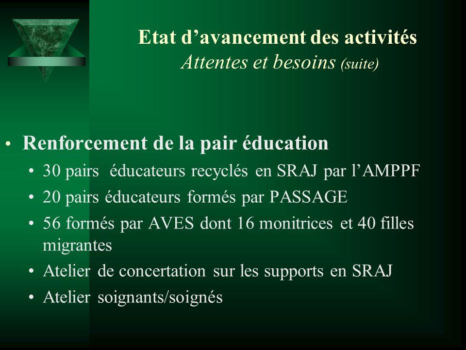 Etat davancement des activités Attentes et besoins (suite) Renforcement de la pair éducation 30 pairs éducateurs recyclés en SRAJ par lAMPPF 20 pairs