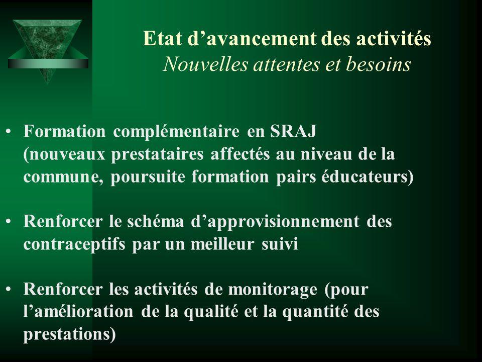 Etat davancement des activités Nouvelles attentes et besoins Formation complémentaire en SRAJ (nouveaux prestataires affectés au niveau de la commune,