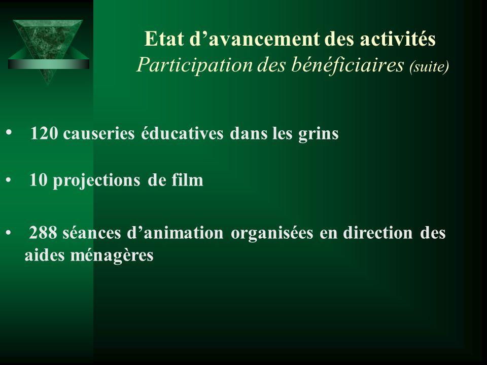 Etat davancement des activités Participation des bénéficiaires (suite) 120 causeries éducatives dans les grins 10 projections de film 288 séances dani