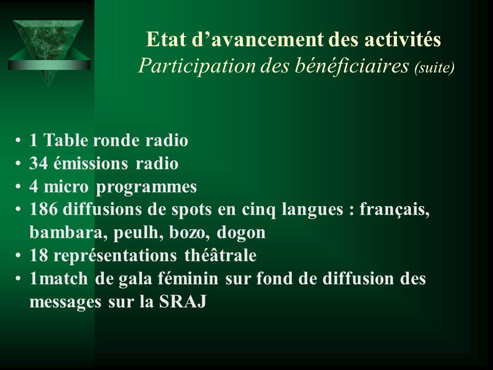 Etat davancement des activités Participation des bénéficiaires (suite) 1 Table ronde radio 34 émissions radio 4 micro programmes 186 diffusions de spo