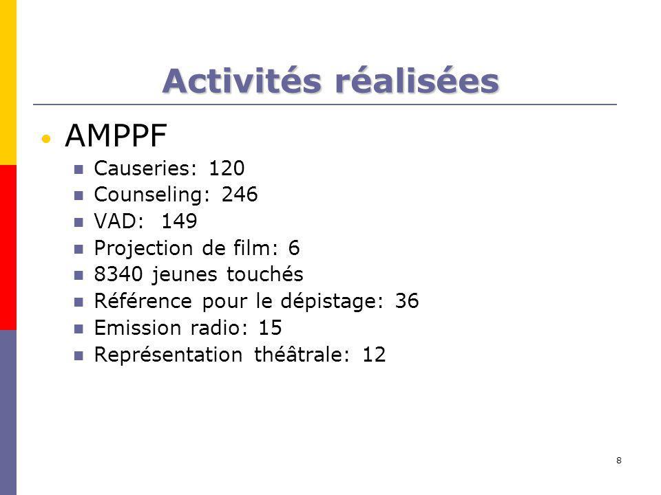 8 Activités réalisées AMPPF Causeries: 120 Counseling: 246 VAD: 149 Projection de film: 6 8340 jeunes touchés Référence pour le dépistage: 36 Emission radio: 15 Représentation théâtrale: 12