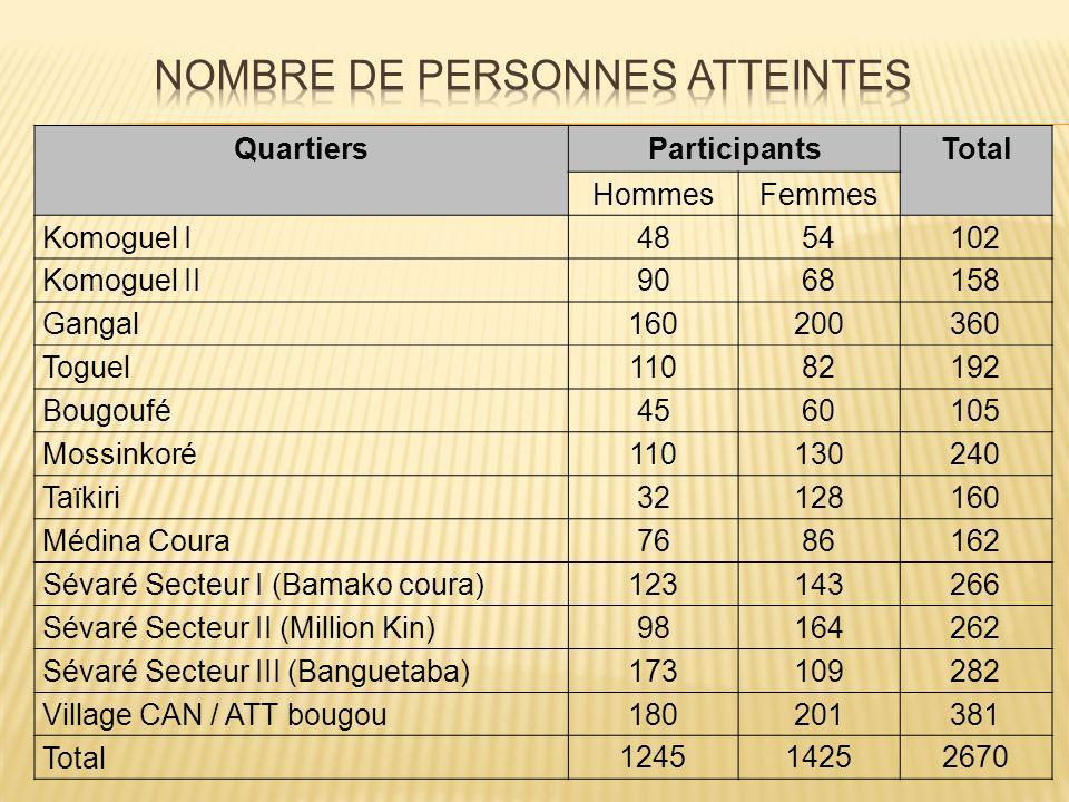 QuartiersParticipantsTotal HommesFemmes Komoguel I4854102 Komoguel II9068158 Gangal160200360 Toguel11082192 Bougoufé4560105 Mossinkoré110130240 Taïkiri32128160 Médina Coura7686162 Sévaré Secteur I (Bamako coura)123143266 Sévaré Secteur II (Million Kin)98164262 Sévaré Secteur III (Banguetaba)173109282 Village CAN / ATT bougou180201381 Total 124514252670