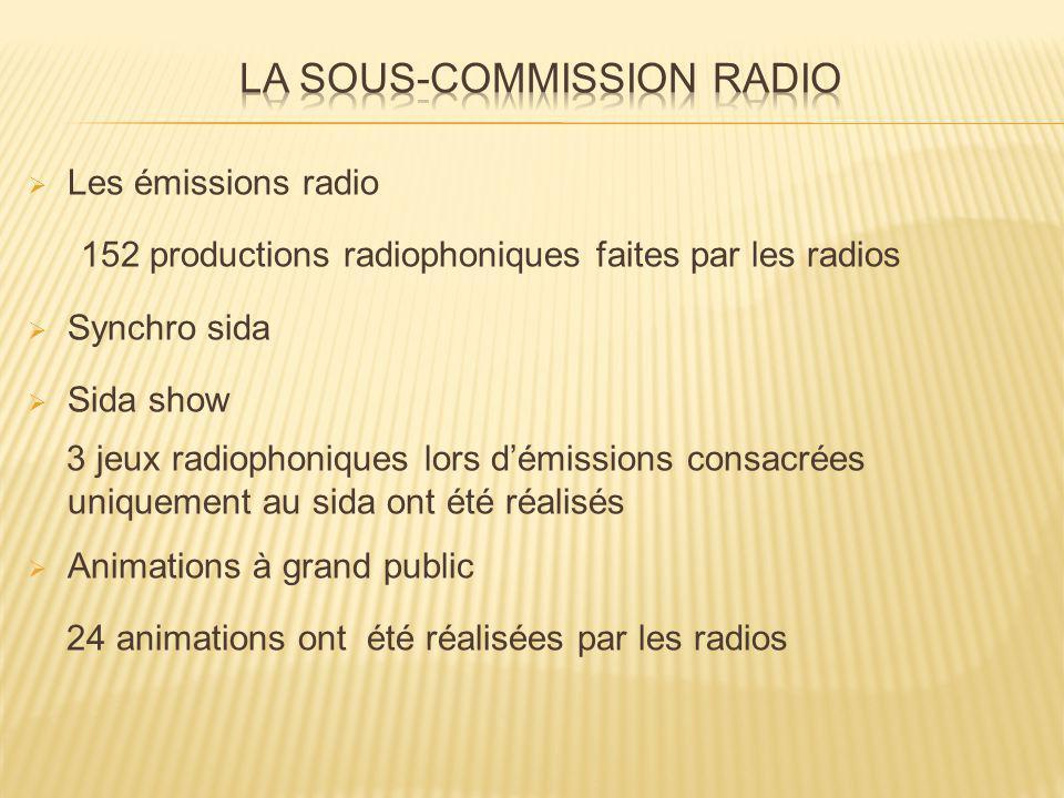 Les émissions radio 152 productions radiophoniques faites par les radios Synchro sida Sida show 3 jeux radiophoniques lors démissions consacrées uniquement au sida ont été réalisés Animations à grand public 24 animations ont été réalisées par les radios
