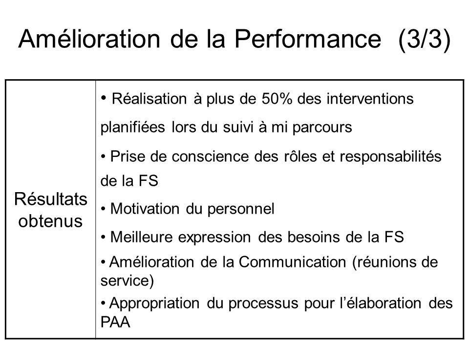 Amélioration de la Performance (3/3) Résultats obtenus Réalisation à plus de 50% des interventions planifiées lors du suivi à mi parcours Prise de conscience des rôles et responsabilités de la FS Motivation du personnel Meilleure expression des besoins de la FS Amélioration de la Communication (réunions de service) Appropriation du processus pour lélaboration des PAA