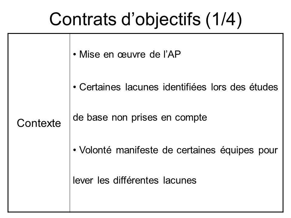 Contrats dobjectifs (1/4) Contexte Mise en œuvre de lAP Certaines lacunes identifiées lors des études de base non prises en compte Volonté manifeste de certaines équipes pour lever les différentes lacunes