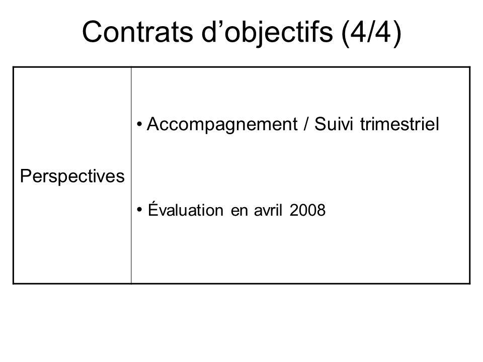 Contrats dobjectifs (4/4) Perspectives Accompagnement / Suivi trimestriel Évaluation en avril 2008