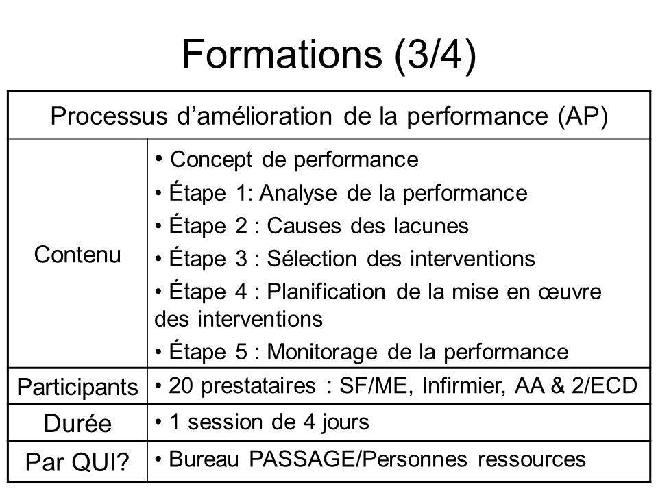 Formations (3/4) Processus damélioration de la performance (AP) Contenu Concept de performance Étape 1: Analyse de la performance Étape 2 : Causes des lacunes Étape 3 : Sélection des interventions Étape 4 : Planification de la mise en œuvre des interventions Étape 5 : Monitorage de la performance Participants 20 prestataires : SF/ME, Infirmier, AA & 2/ECD Durée 1 session de 4 jours Par QUI.